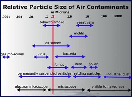 chart of submicron air contaminants